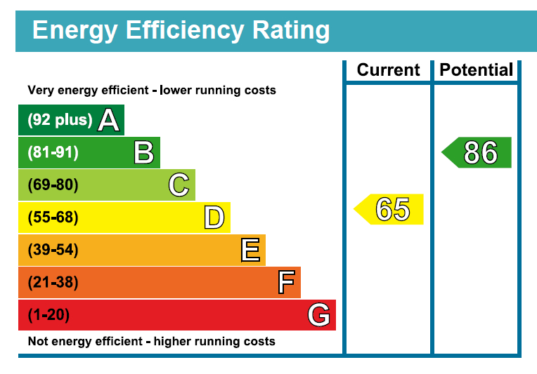 Energy Rating
